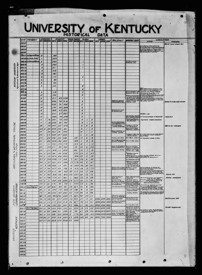 University of Kentucky historical data chart, copy