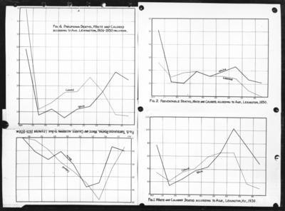 Various charts comparing
