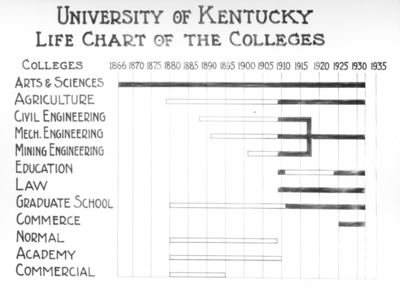 Life chart of the colleges (graph)