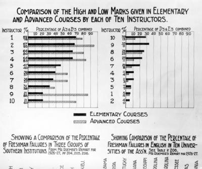 Student statistics charts