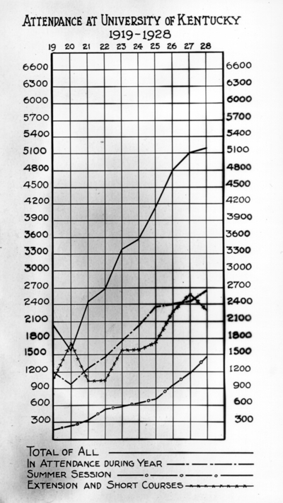Registrar's chart, Attendance at University of Kentucky 1919-1928